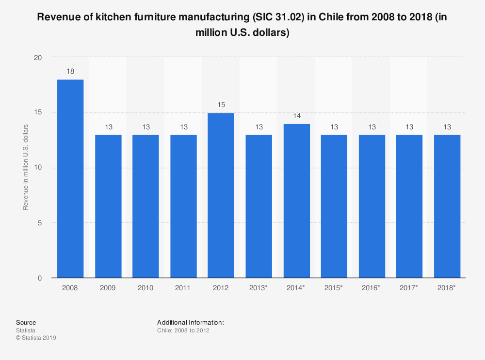 Statistic: Revenue of kitchen furniture manufacturing (SIC 31.02) in Chile from 2008 to 2018 (in million U.S. dollars)   Statista