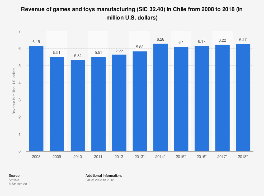 Statistic: Revenue of games and toys manufacturing (SIC 32.40) in Chile from 2008 to 2018 (in million U.S. dollars) | Statista