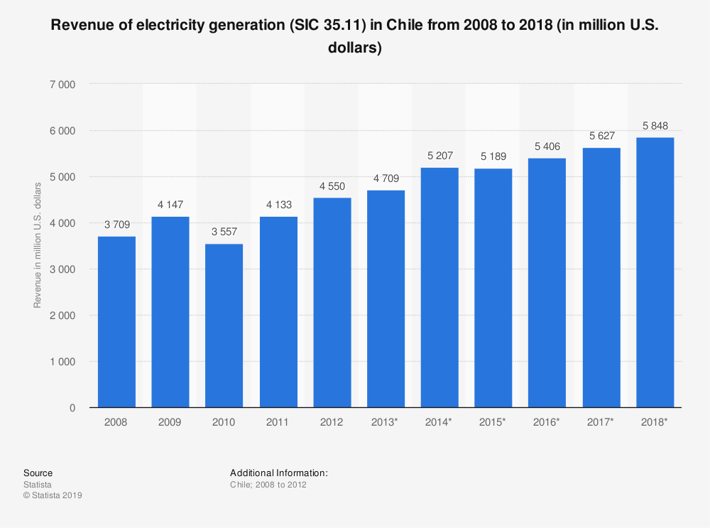 Statistic: Revenue of electricity generation (SIC 35.11) in Chile from 2008 to 2018 (in million U.S. dollars) | Statista
