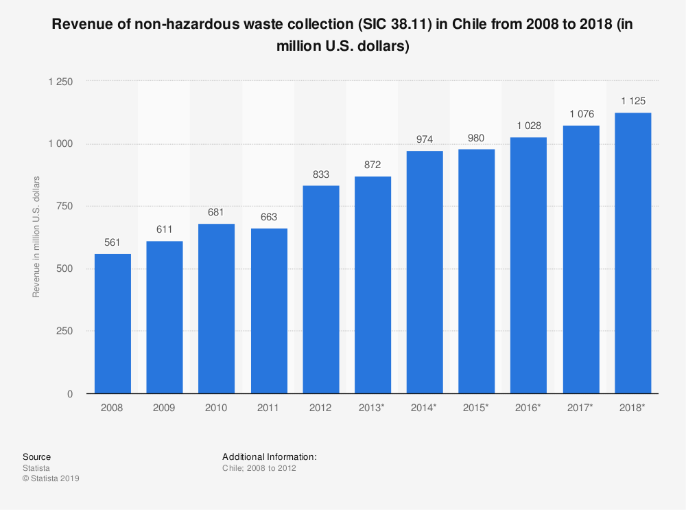 Statistic: Revenue of non-hazardous waste collection (SIC 38.11) in Chile from 2008 to 2018 (in million U.S. dollars) | Statista