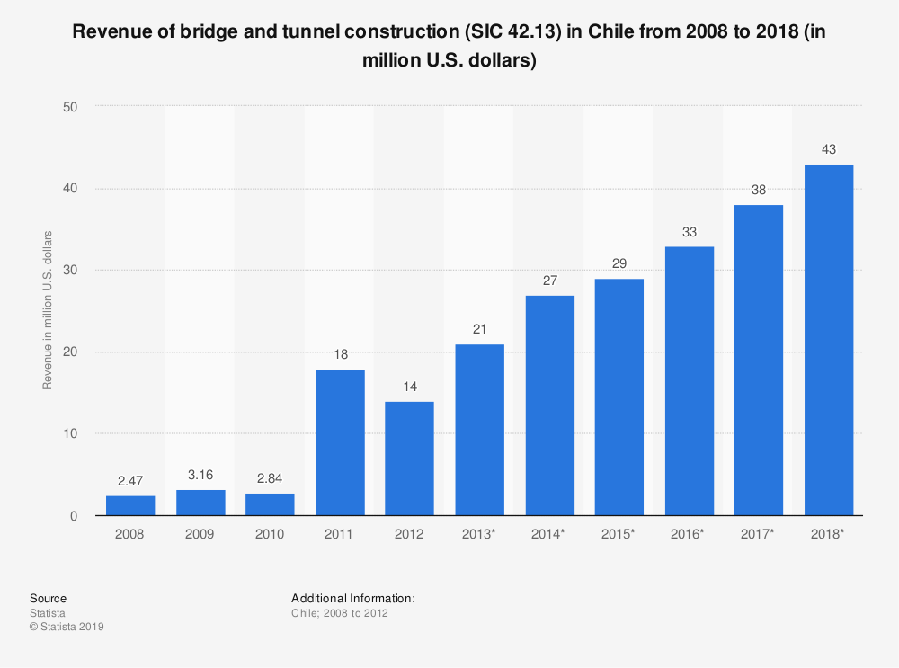 Statistic: Revenue of bridge and tunnel construction (SIC 42.13) in Chile from 2008 to 2018 (in million U.S. dollars) | Statista