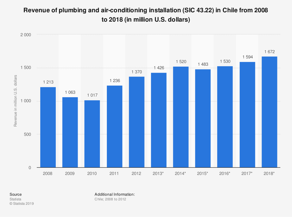 Statistic: Revenue of plumbing and air-conditioning installation (SIC 43.22) in Chile from 2008 to 2018 (in million U.S. dollars) | Statista
