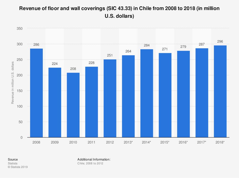 Statistic: Revenue of floor and wall coverings (SIC 43.33) in Chile from 2008 to 2018 (in million U.S. dollars) | Statista