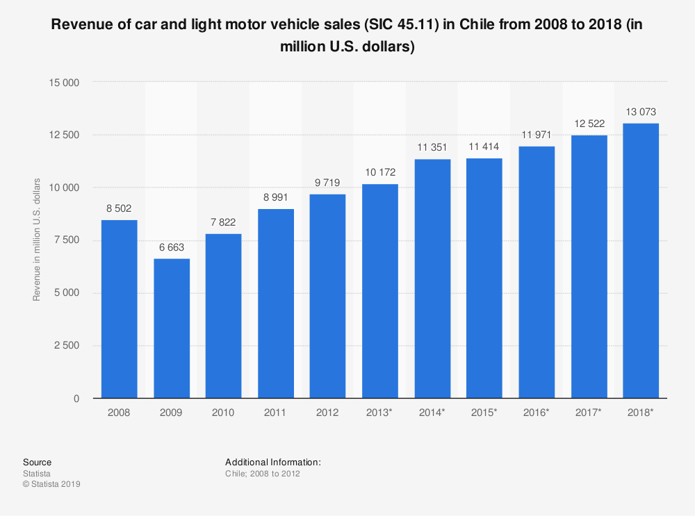 Statistic: Revenue of car and light motor vehicle sales (SIC 45.11) in Chile from 2008 to 2018 (in million U.S. dollars) | Statista