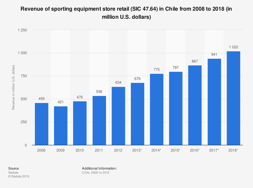 Statistic: Revenue of sporting equipment store retail (SIC 47.64) in Chile from 2008 to 2018 (in million U.S. dollars) | Statista