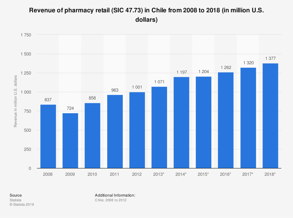 Statistic: Revenue of pharmacy retail (SIC 47.73) in Chile from 2008 to 2018 (in million U.S. dollars) | Statista