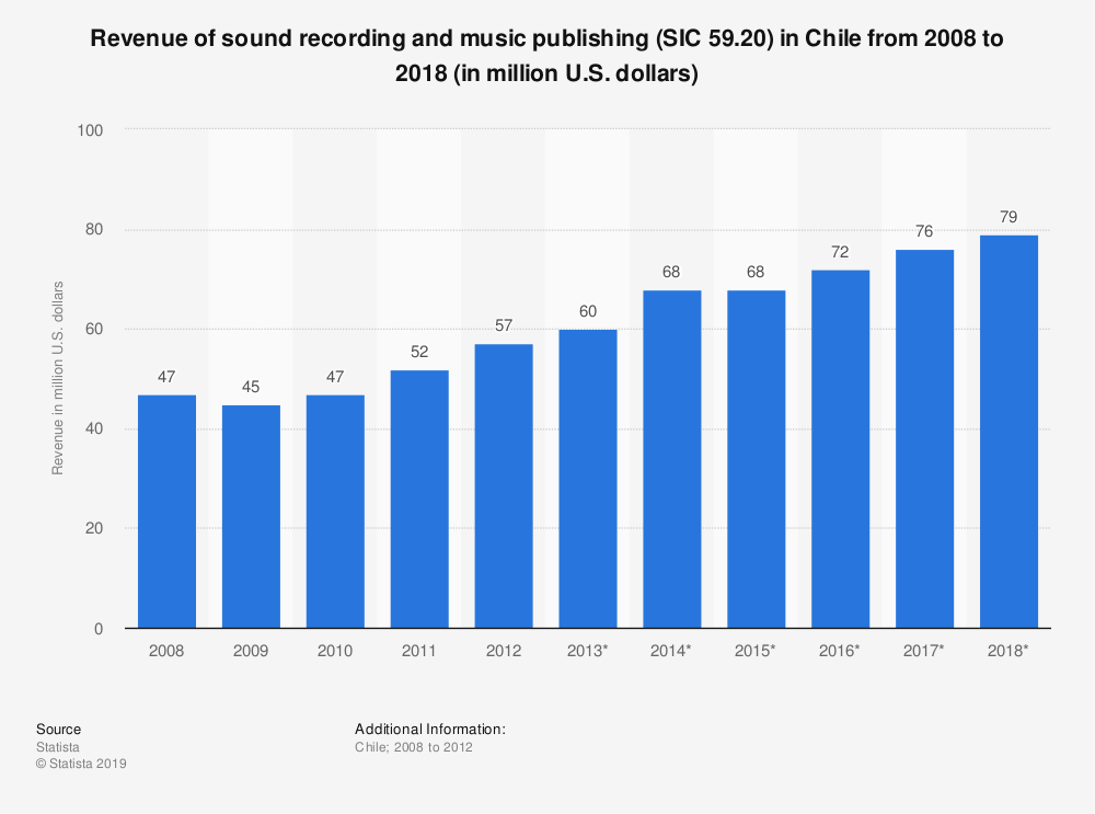 Statistic: Revenue of sound recording and music publishing (SIC 59.20) in Chile from 2008 to 2018 (in million U.S. dollars) | Statista