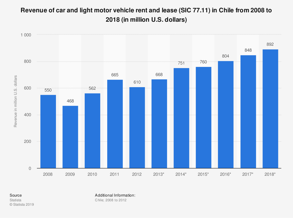 Statistic: Revenue of car and light motor vehicle rent and lease (SIC 77.11) in Chile from 2008 to 2018 (in million U.S. dollars) | Statista