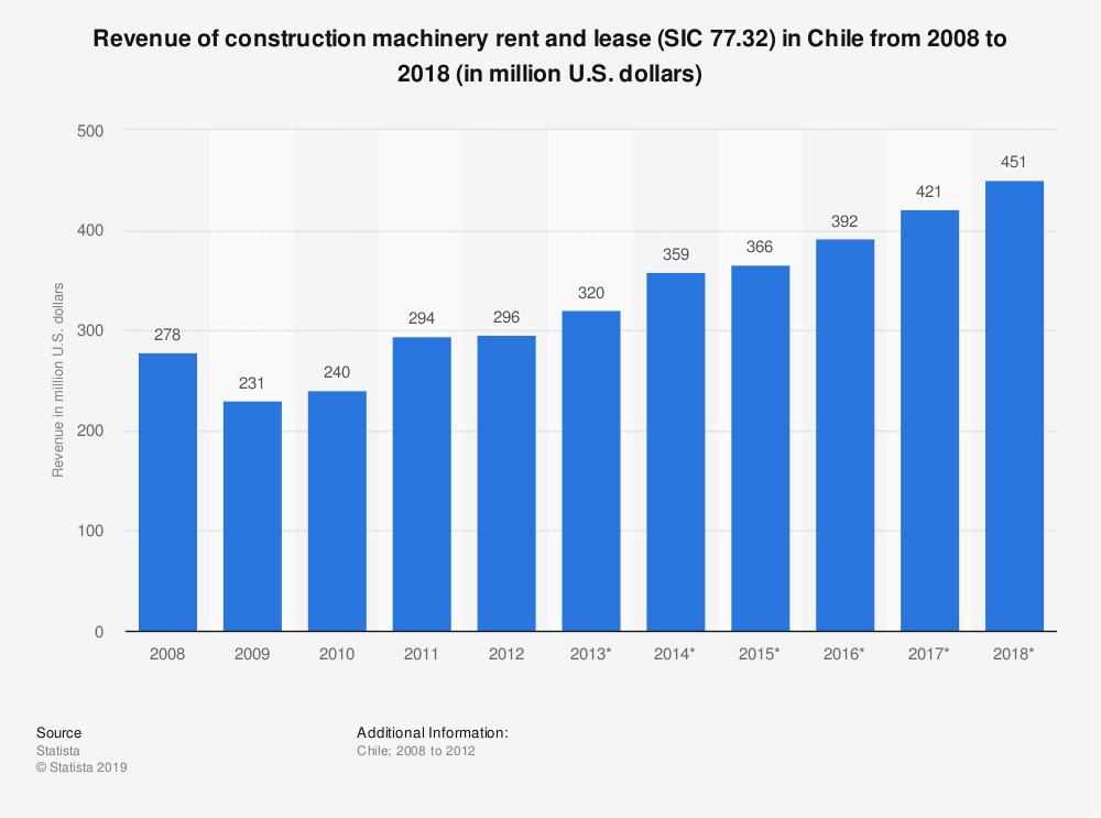 Statistic: Revenue of construction machinery rent and lease (SIC 77.32) in Chile from 2008 to 2018 (in million U.S. dollars)   Statista