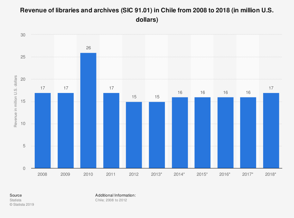 Statistic: Revenue of libraries and archives (SIC 91.01) in Chile from 2008 to 2018 (in million U.S. dollars) | Statista