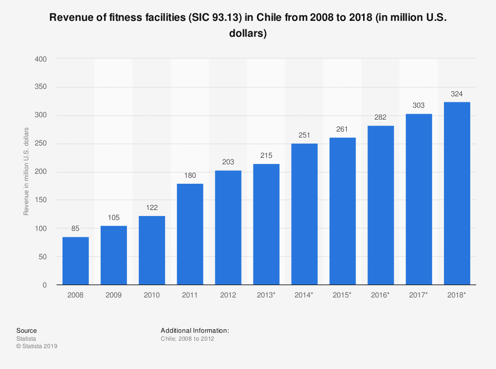 Statistic: Revenue of fitness facilities (SIC 93.13) in Chile from 2008 to 2018 (in million U.S. dollars)   Statista
