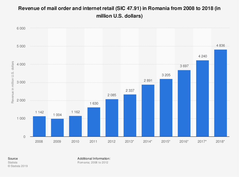 Statistic: Revenue of mail order and internet retail (SIC 47.91) in Romania from 2008 to 2018 (in million U.S. dollars) | Statista