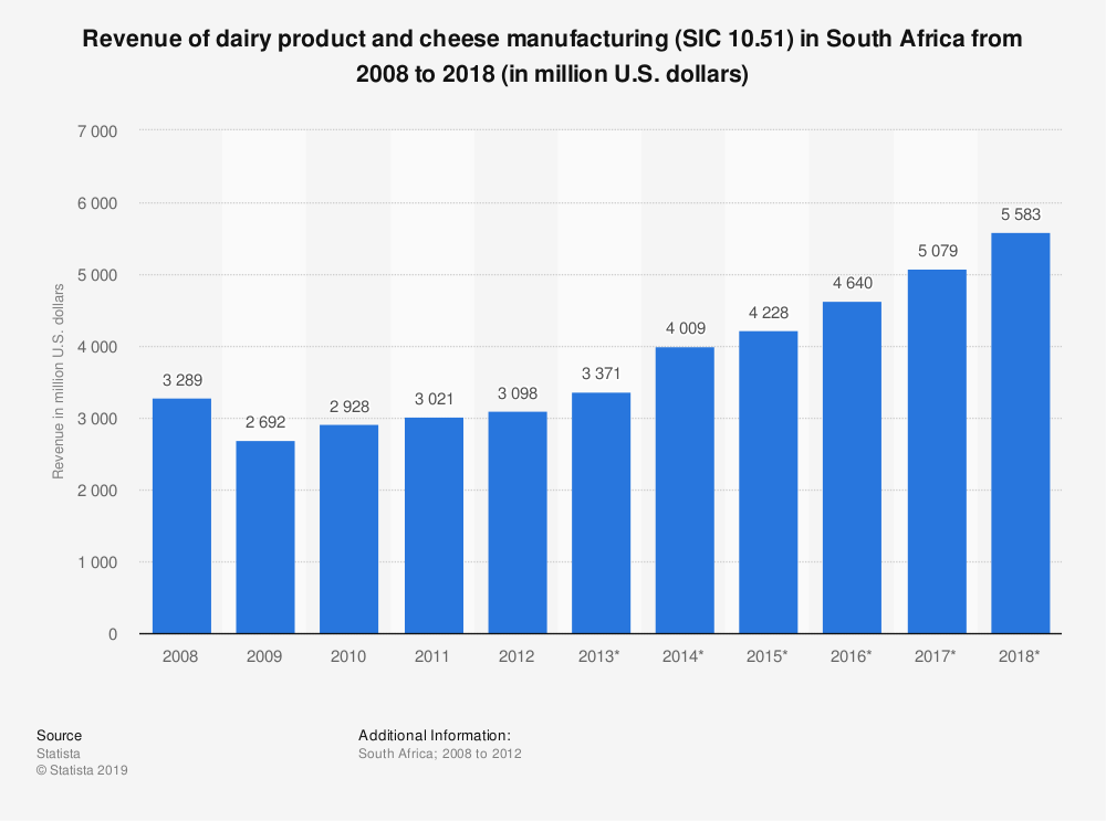 Statistic: Revenue of dairy product and cheese manufacturing (SIC 10.51) in South Africa from 2008 to 2018 (in million U.S. dollars)   Statista