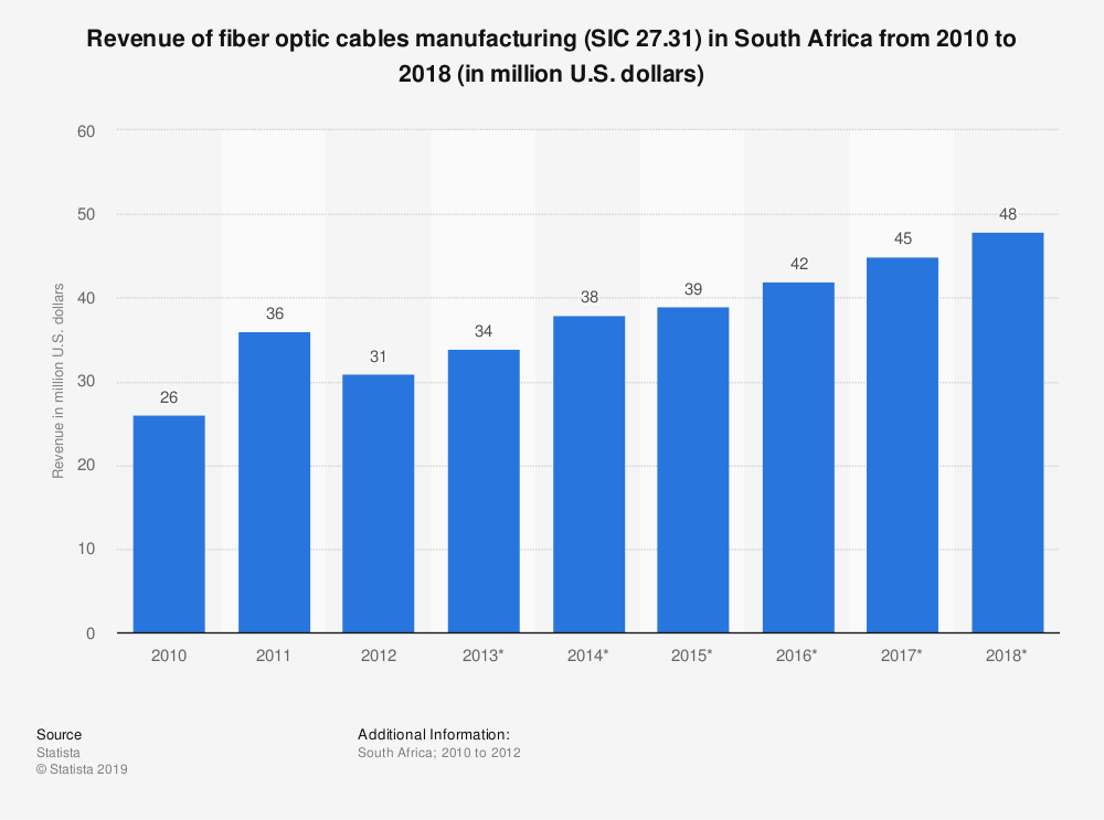 Statistic: Revenue of fiber optic cables manufacturing (SIC 27.31) in South Africa from 2010 to 2018 (in million U.S. dollars)   Statista