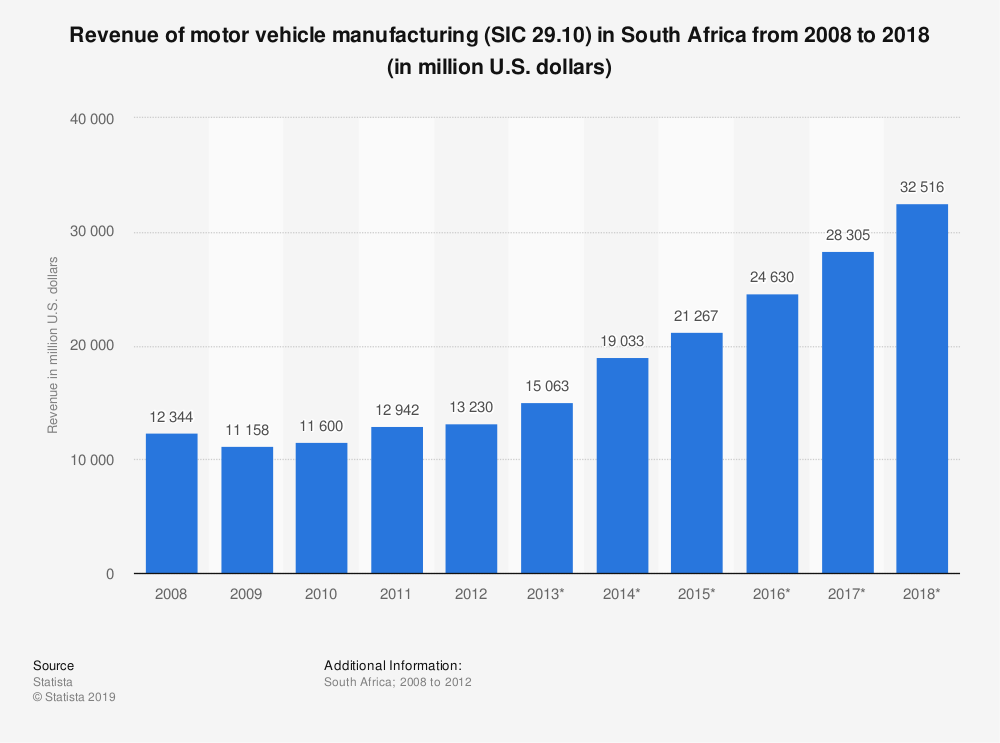 Statistic: Revenue of motor vehicle manufacturing (SIC 29.10) in South Africa from 2008 to 2018 (in million U.S. dollars) | Statista