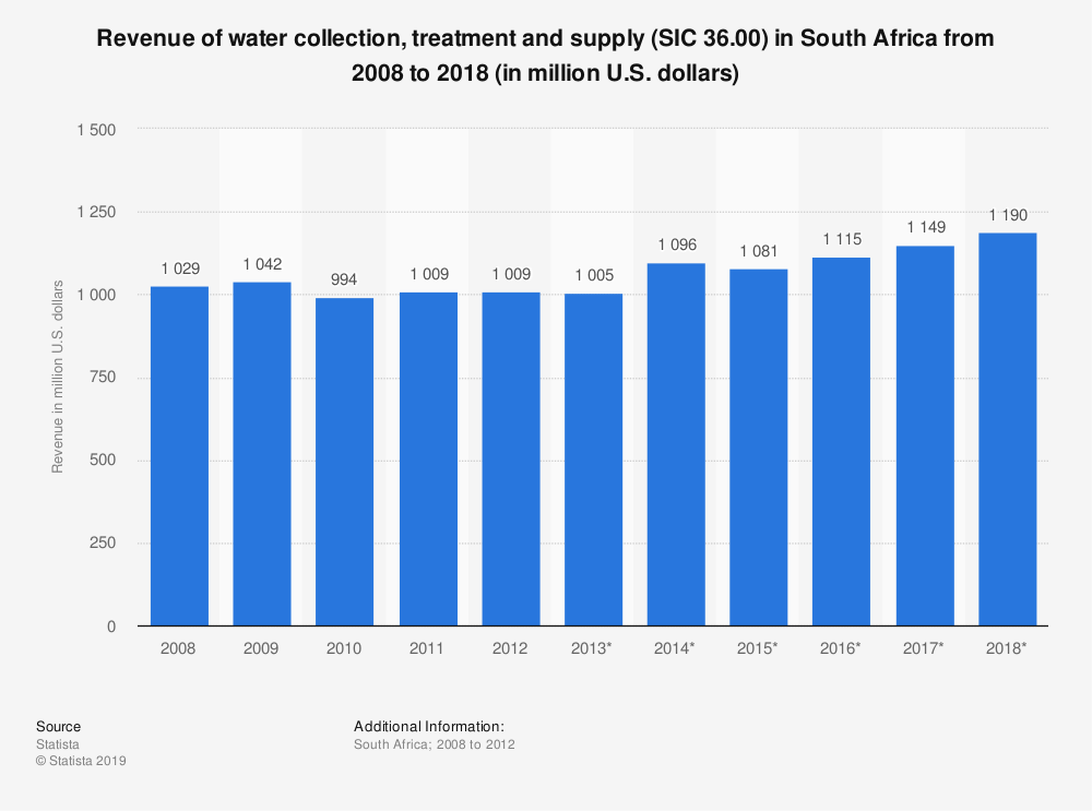 Statistic: Revenue of water collection, treatment and supply (SIC 36.00) in South Africa from 2008 to 2018 (in million U.S. dollars) | Statista