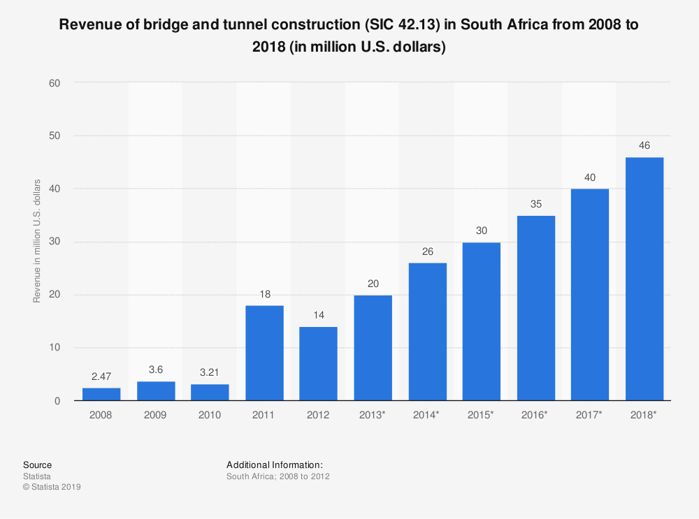 Statistic: Revenue of bridge and tunnel construction (SIC 42.13) in South Africa from 2008 to 2018 (in million U.S. dollars) | Statista