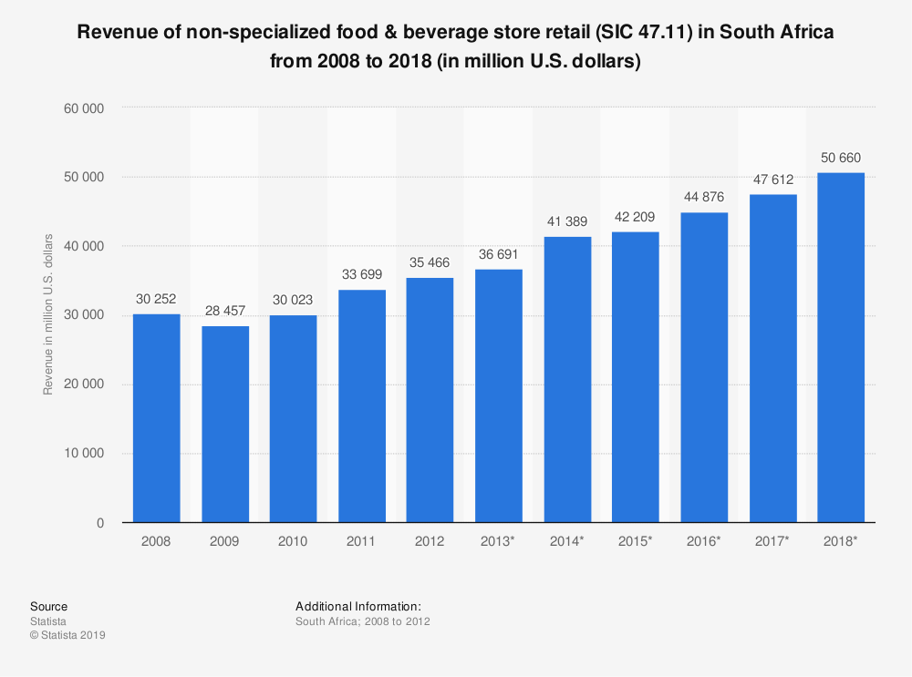 Statistic: Revenue of non-specialized food & beverage store retail (SIC 47.11) in South Africa from 2008 to 2018 (in million U.S. dollars)   Statista
