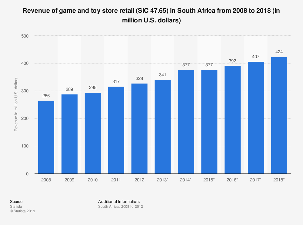 Statistic: Revenue of game and toy store retail (SIC 47.65) in South Africa from 2008 to 2018 (in million U.S. dollars) | Statista