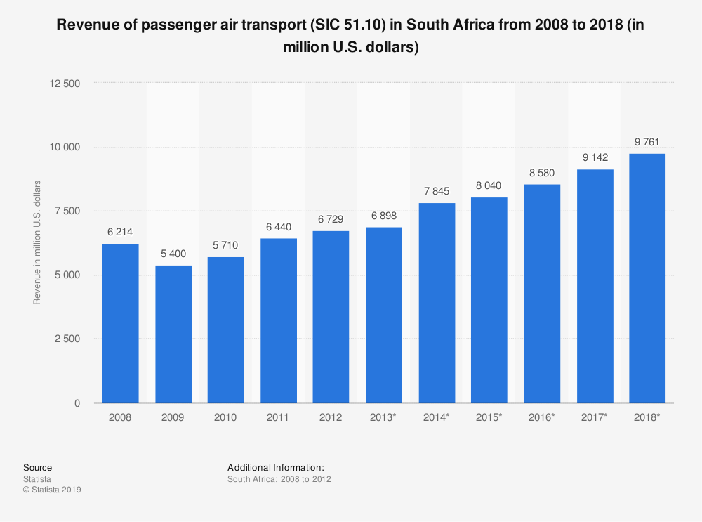 Statistic: Revenue of passenger air transport (SIC 51.10) in South Africa from 2008 to 2018 (in million U.S. dollars)   Statista