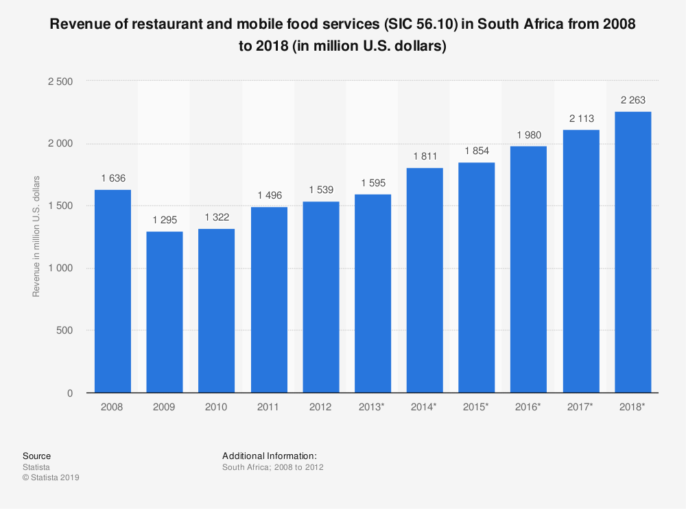 Statistic: Revenue of restaurant and mobile food services (SIC 56.10) in South Africa from 2008 to 2018 (in million U.S. dollars) | Statista