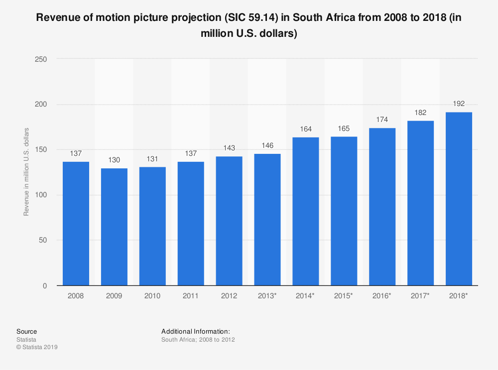 Statistic: Revenue of motion picture projection (SIC 59.14) in South Africa from 2008 to 2018 (in million U.S. dollars)   Statista