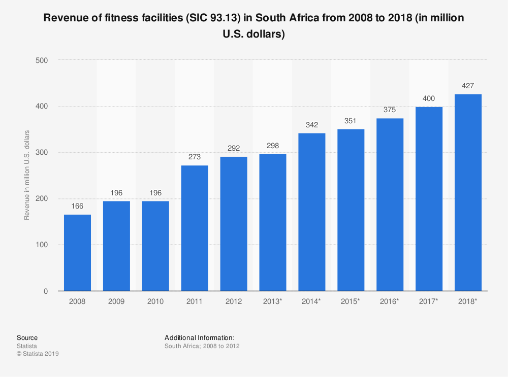 Statistic: Revenue of fitness facilities (SIC 93.13) in South Africa from 2008 to 2018 (in million U.S. dollars) | Statista