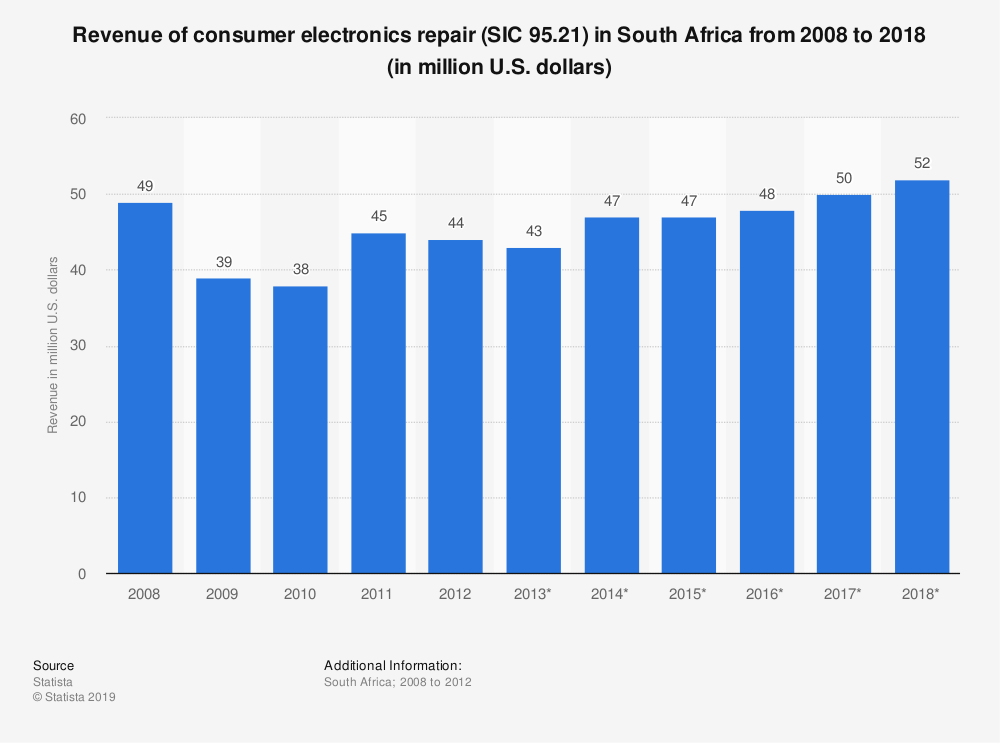 Statistic: Revenue of consumer electronics repair (SIC 95.21) in South Africa from 2008 to 2018 (in million U.S. dollars) | Statista