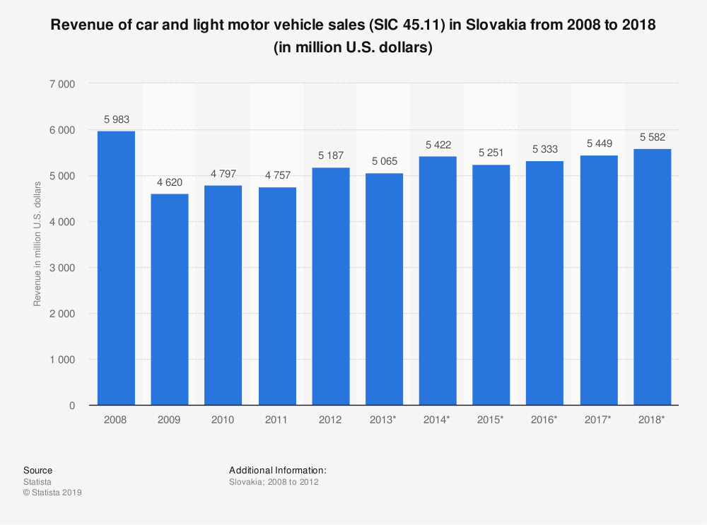 Statistic: Revenue of car and light motor vehicle sales (SIC 45.11) in Slovakia from 2008 to 2018 (in million U.S. dollars) | Statista
