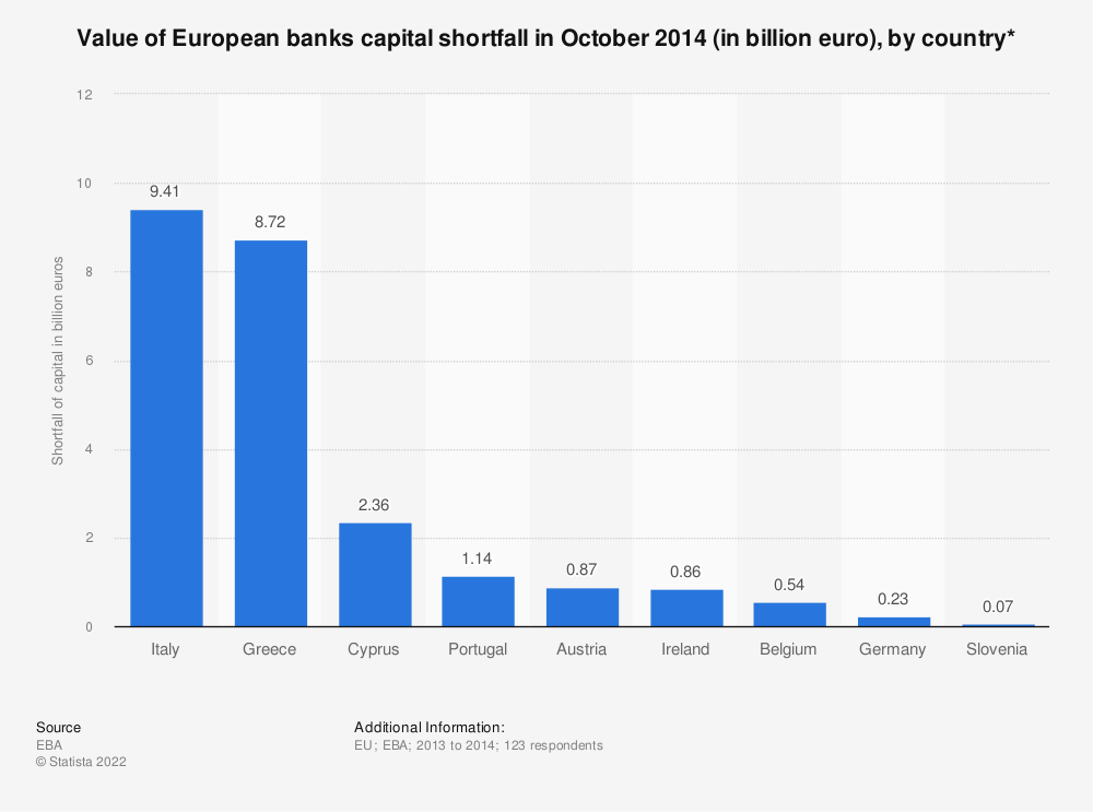 Statistic: Value of European banks capital shortfall in October 2014 (in billion euro), by country* | Statista