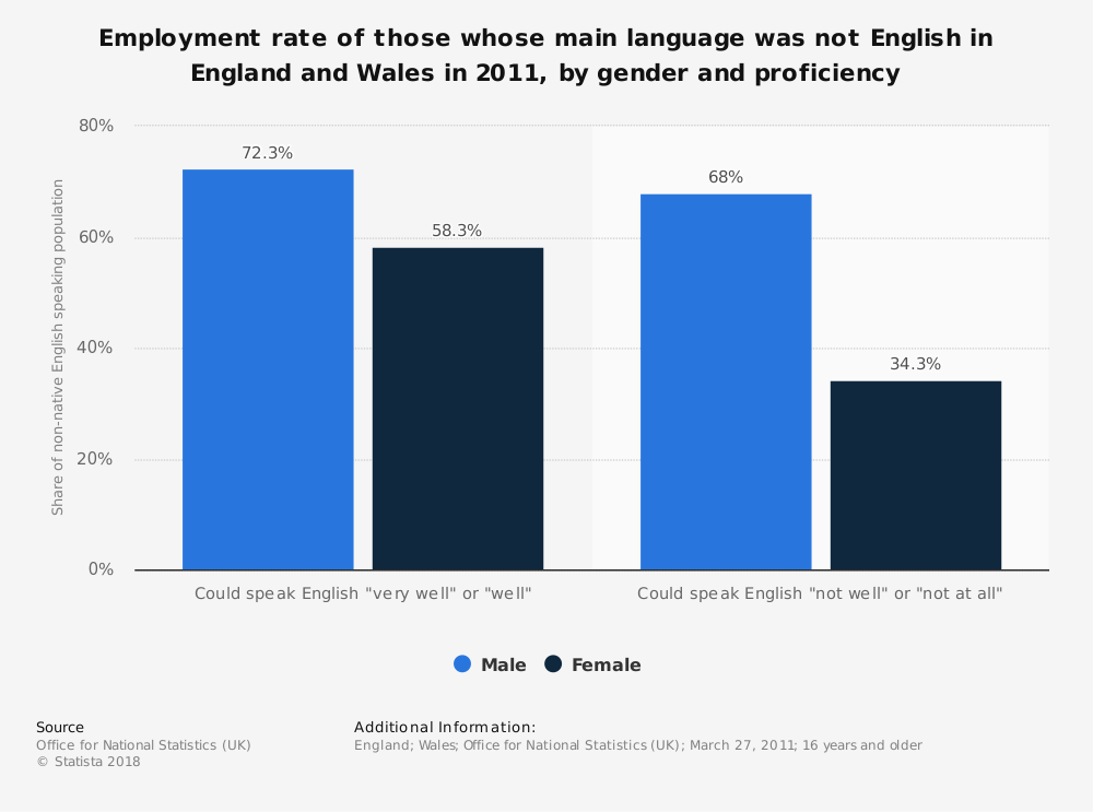 Statistic: Employment rate of those whose main language was not English in England and Wales in 2011, by gender and proficiency | Statista