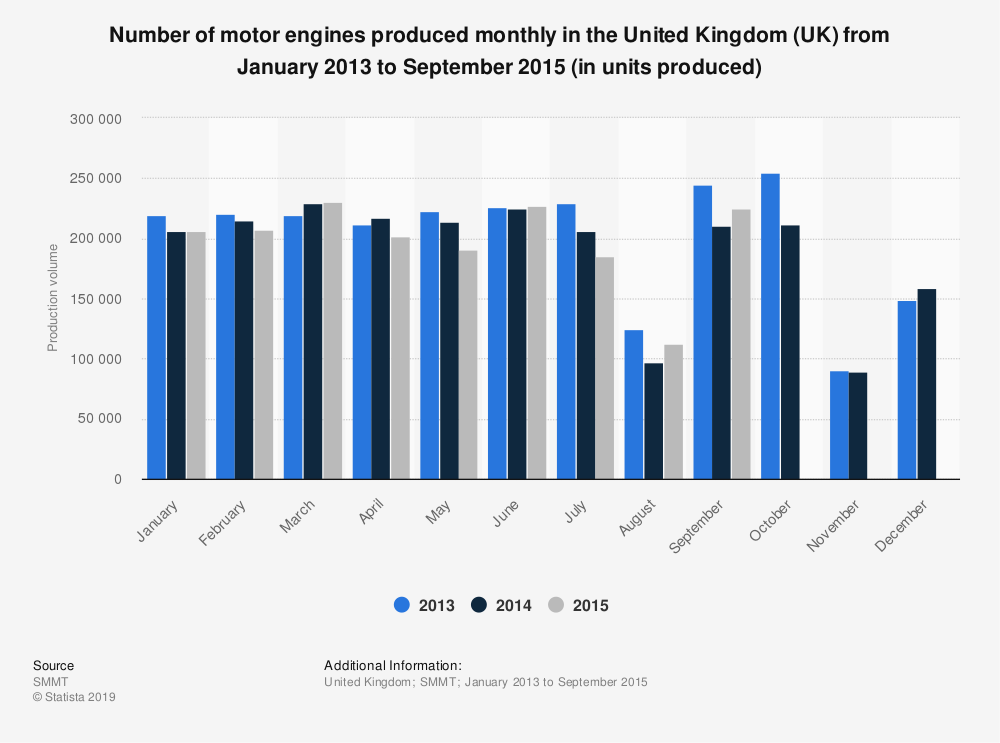Statistic: Number of motor engines produced monthly in the United Kingdom (UK) from January 2013 to September 2015 (in units produced) | Statista