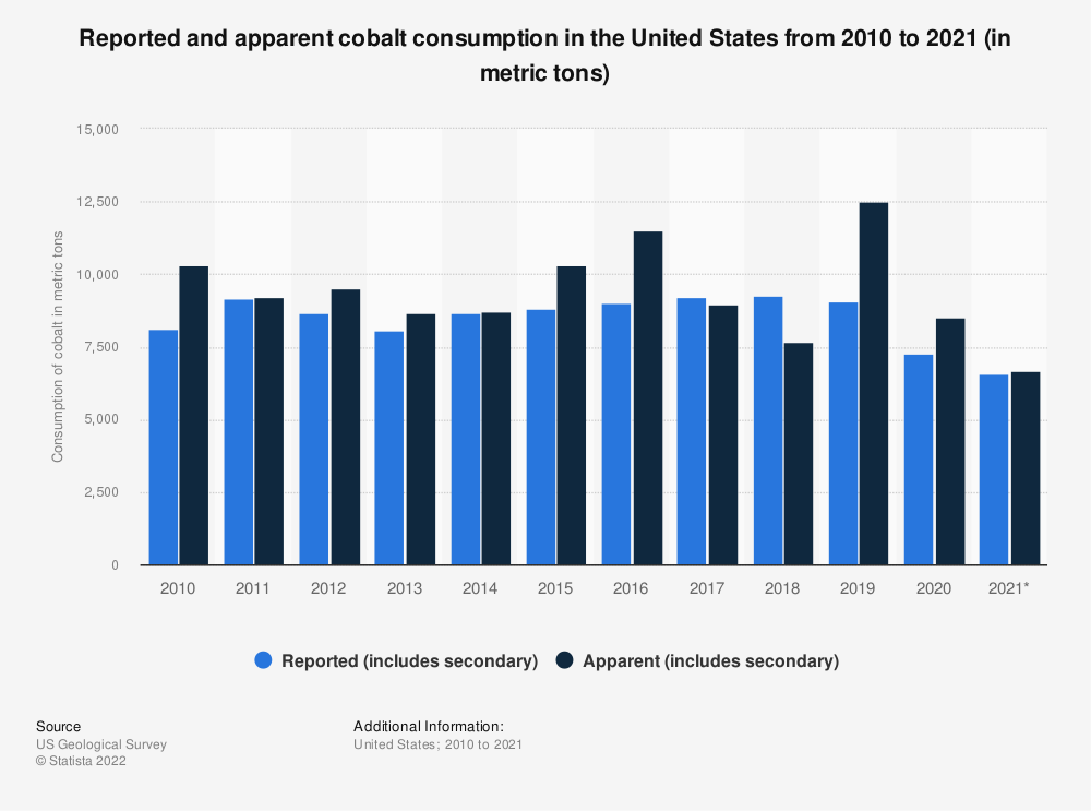 Statistic: Reported and apparent cobalt consumption in the United States from 2010 to 2020 (in metric tons) | Statista
