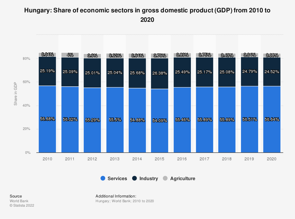 Statistic: Hungary: Share of economic sectors in gross domestic product (GDP) from 2007 to 2017 | Statista
