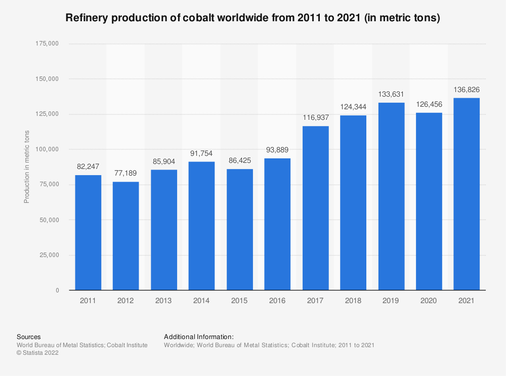 Statistic: Worldwide refinery production of cobalt from 2008 to 2016 (in metric tons) | Statista