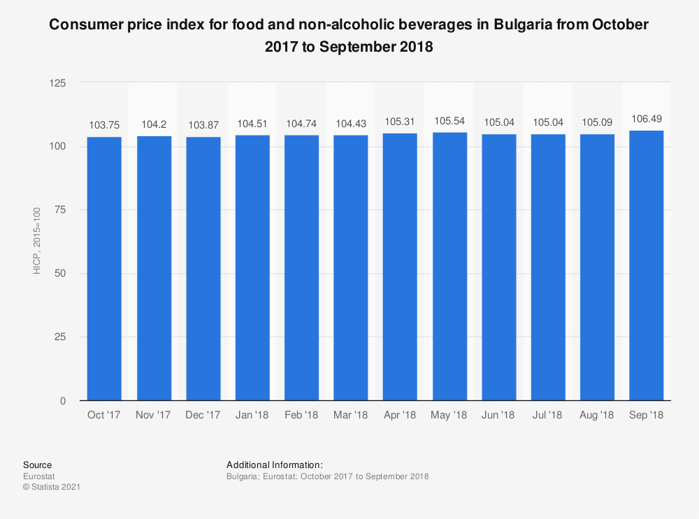 Statistic: Consumer price index for food and non-alcoholic beverages in Bulgaria from October 2017 to September 2018 | Statista