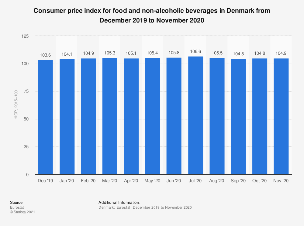 Statistic: Consumer price index for food and non-alcoholic beverages in Denmark from October 2017 to September 2018 | Statista