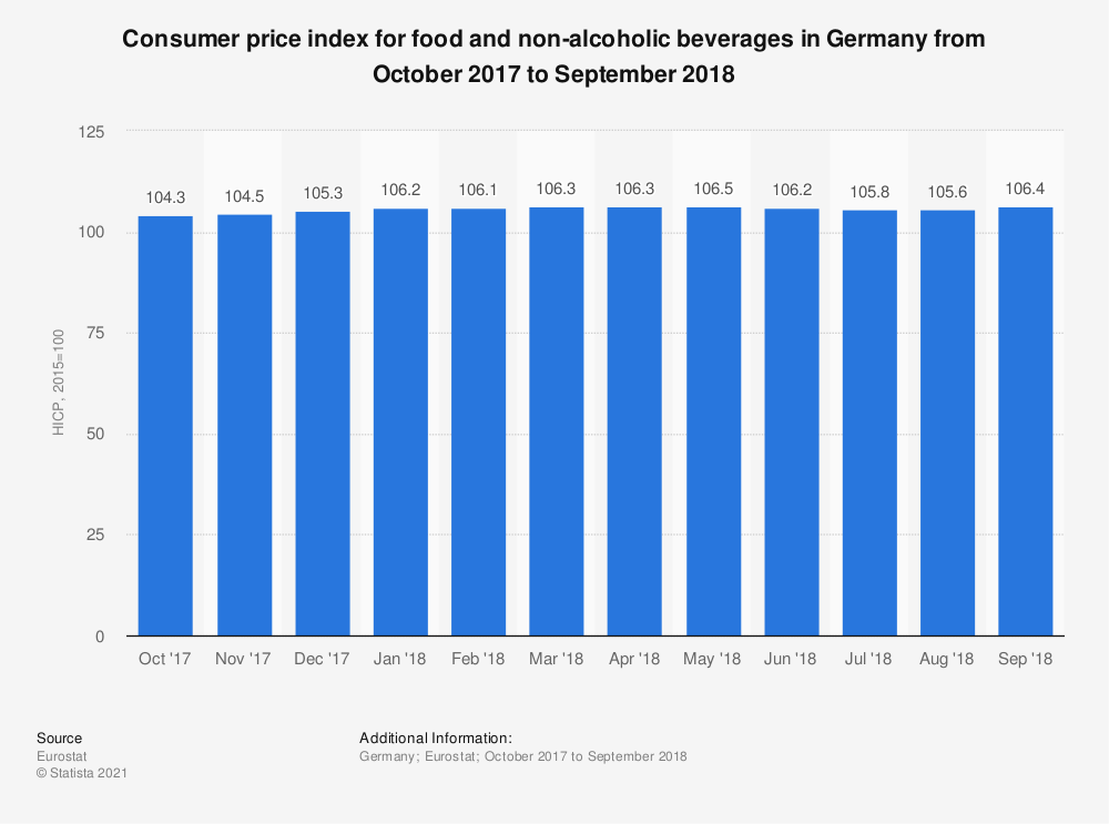 Statistic: Consumer price index for food and non-alcoholic beverages in Germany from October 2017 to September 2018 | Statista