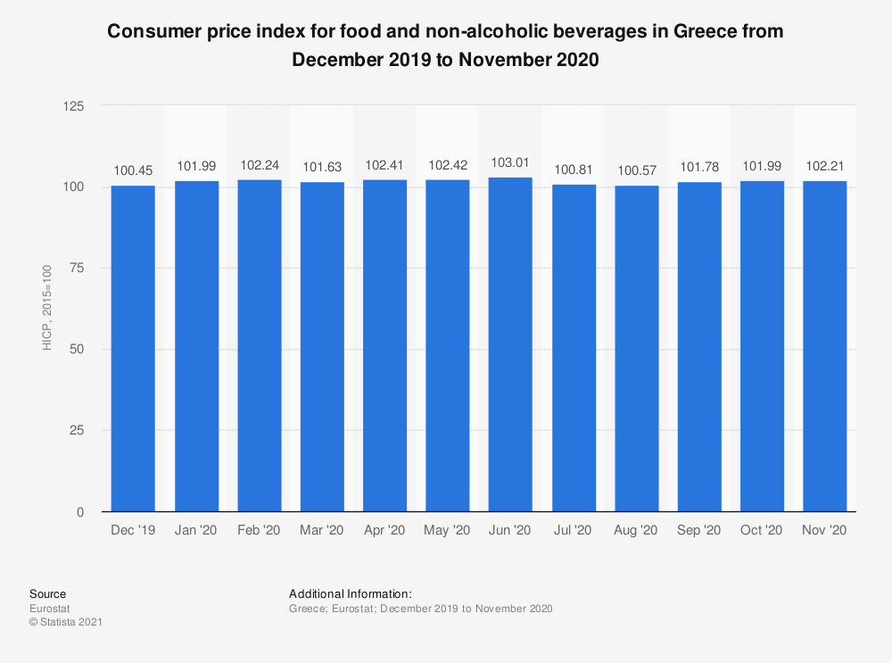 Statistic: Consumer price index for food and non-alcoholic beverages in Greece from October 2017 to September 2018 | Statista