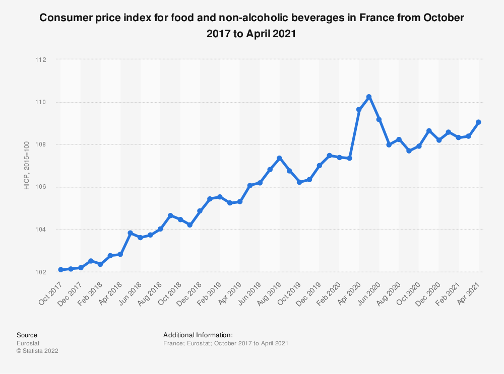 Statistic: Consumer price index for food and non-alcoholic beverages in France from October 2017 to September 2018 | Statista