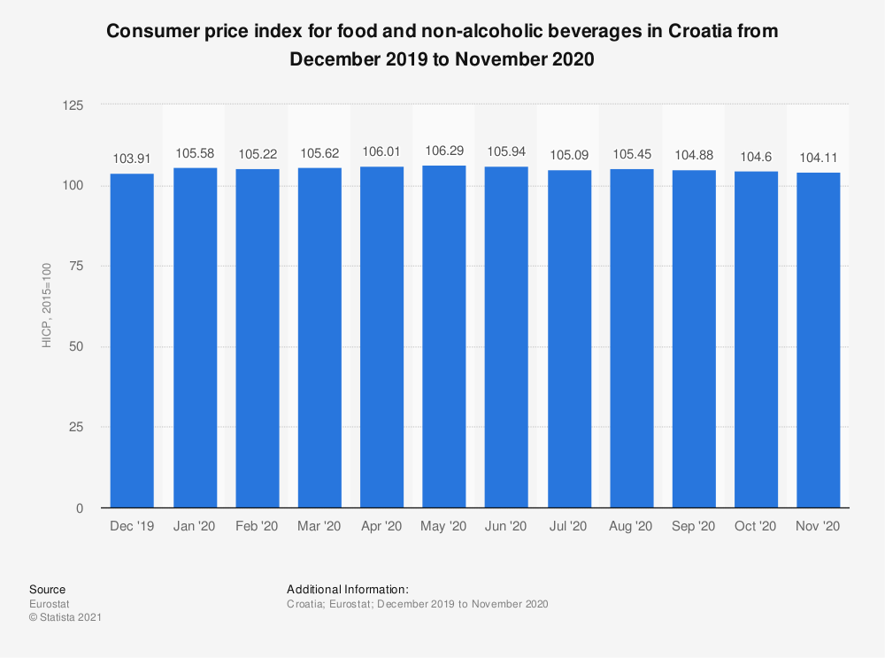 Statistic: Consumer price index for food and non-alcoholic beverages in Croatia from October 2017 to September 2018 | Statista