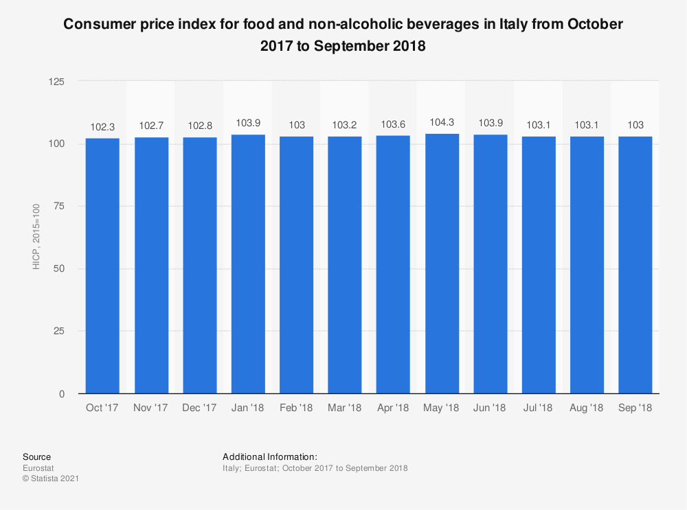 Statistic: Consumer price index for food and non-alcoholic beverages in Italy from October 2017 to September 2018 | Statista