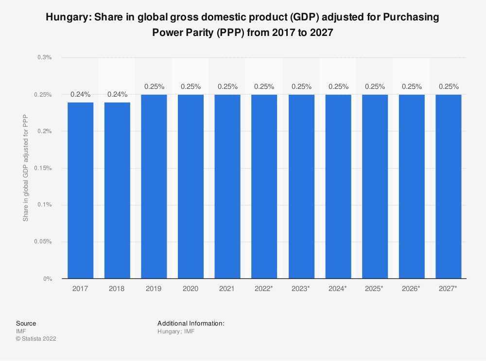 Statistic: Hungary: Share in global gross domestic product (GDP) adjusted for Purchasing Power Parity (PPP) from 2014 to 2024 | Statista