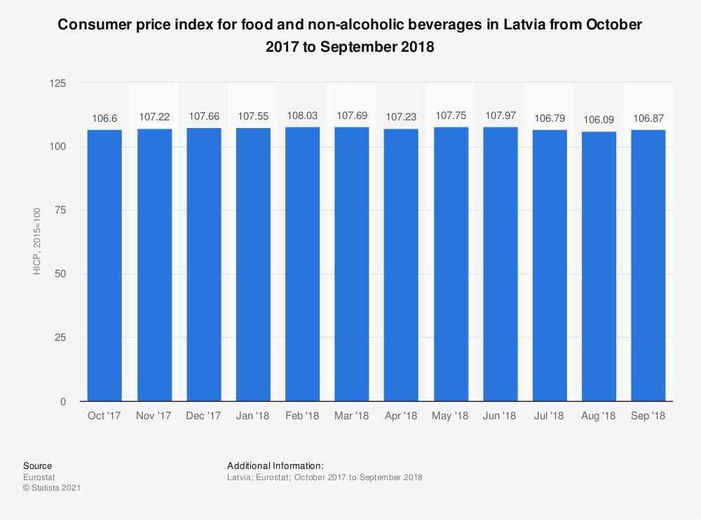 Statistic: Consumer price index for food and non-alcoholic beverages in Latvia from October 2017 to September 2018 | Statista