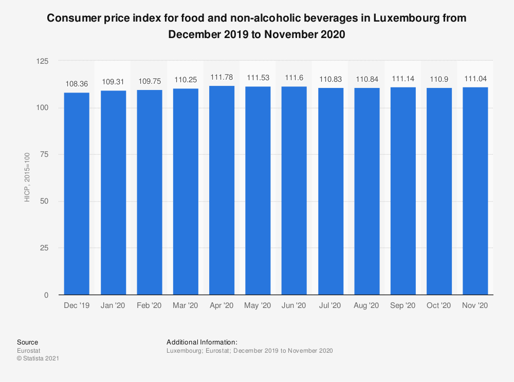 Statistic: Consumer price index for food and non-alcoholic beverages in Luxembourg from October 2017 to September 2018 | Statista