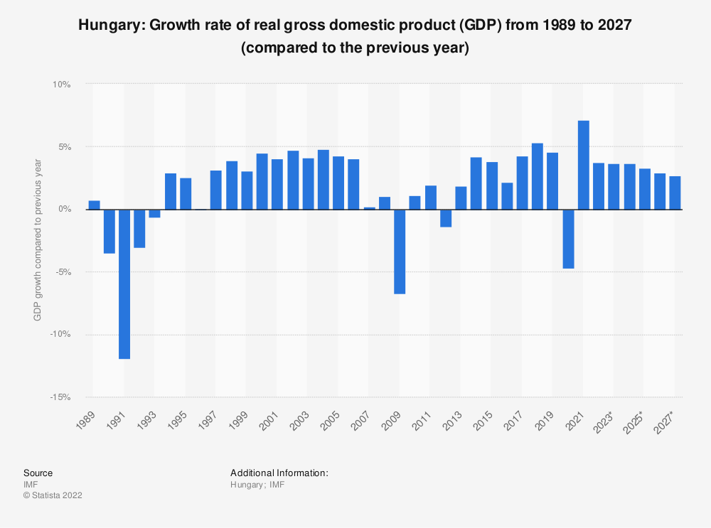 Statistic: Hungary: Growth rate of real gross domestic product (GDP) from 2009 to 2021 (compared to the previous year) | Statista