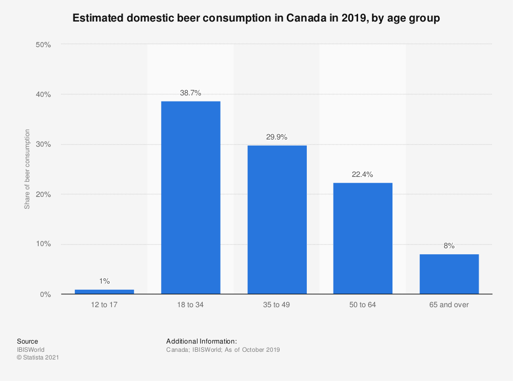 Statistic: Estimated domestic beer consumption in Canada in 2019, by age group | Statista