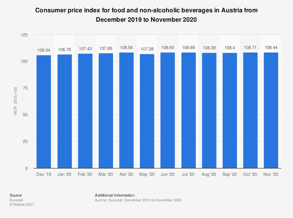 Statistic: Consumer price index for food and non-alcoholic beverages in Austria from October 2017 to September 2018 | Statista