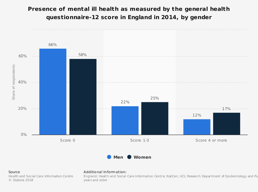 Statistic: Presence of mental ill health as measured by the general health questionnaire-12 score in England in 2014, by gender | Statista