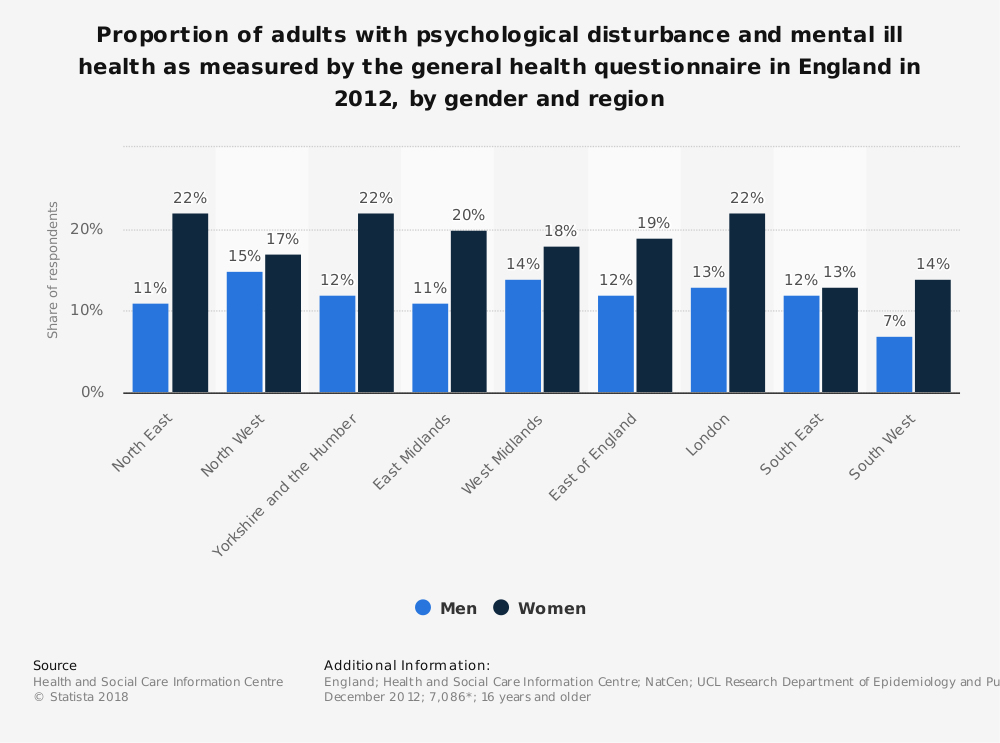 Statistic: Proportion of adults with psychological disturbance and mental ill health as measured by the general health questionnaire in England in 2012, by gender and region | Statista